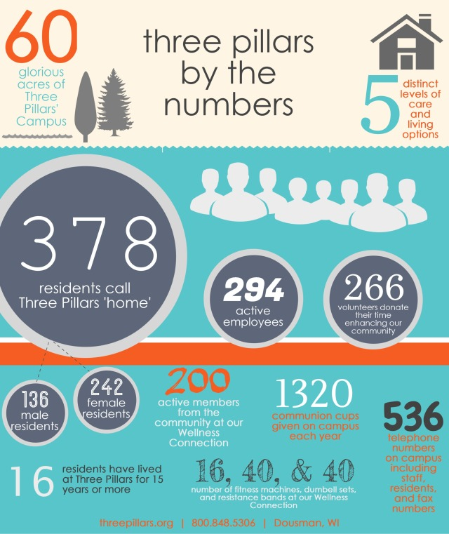 Pillars Numbers
